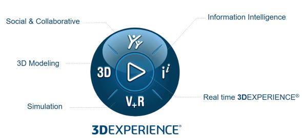 3DEXPERIENCE standard