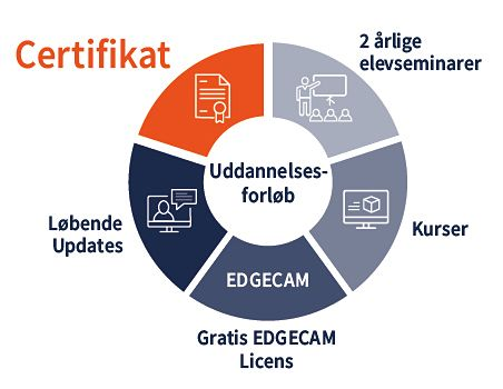 Certificerings forløb