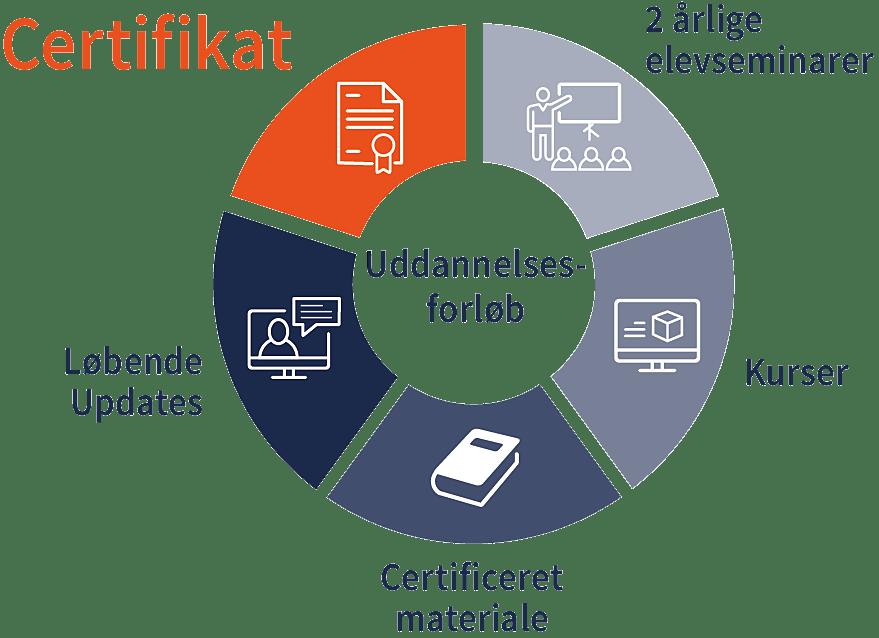 certificeringsforløb i EDGECAM og SOLIDWORKS